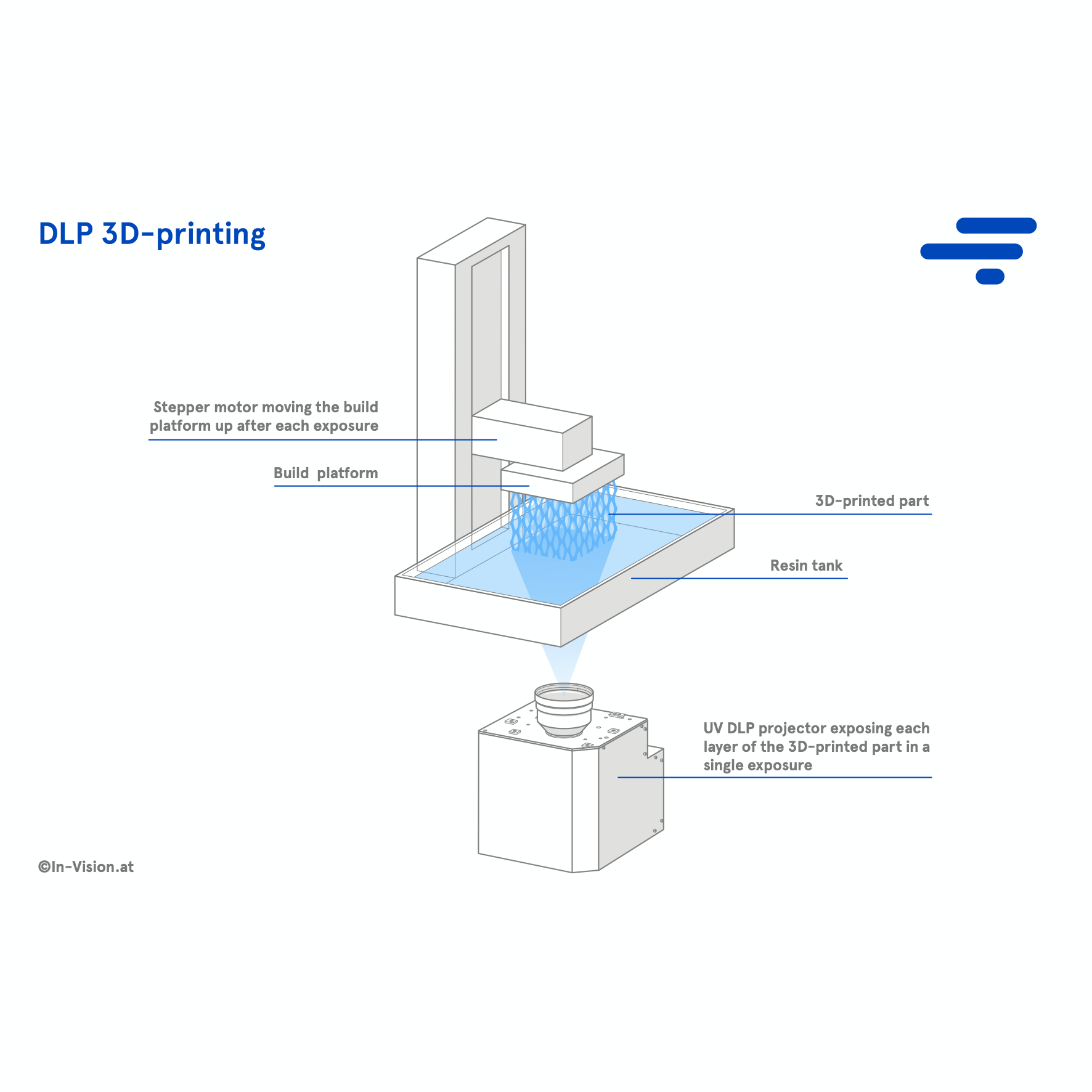 Basic principle of DLP 3D-printing. A UV projector projects an image onto the photopolymer bed and cures each layer of the object image after image.