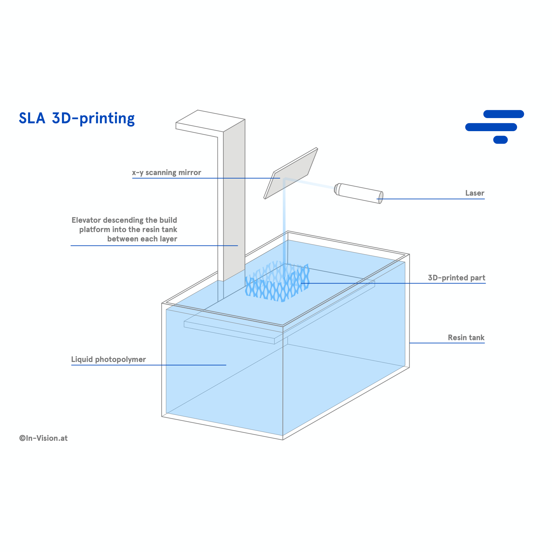 Basic principle of SLA 3D-printing. A laser scans the build area and cures each layer point by point.