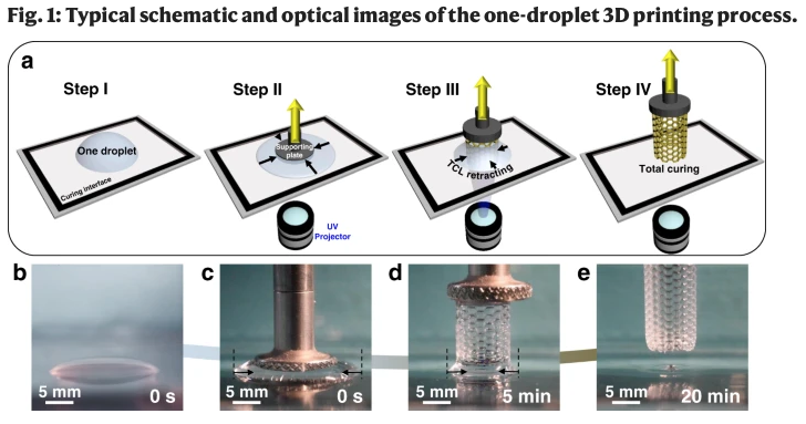Drawing and pictures of the one-droplet 3D-printing process